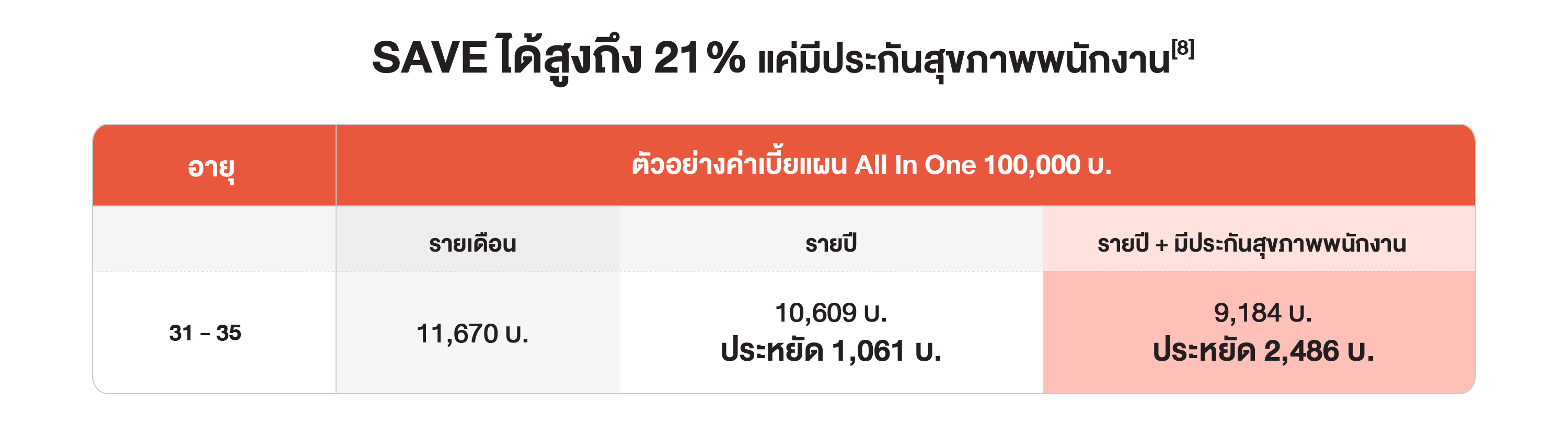 SAVE ได้สูงถึง 21% แค่มีประกันสุขภาพพนักงาน[8]