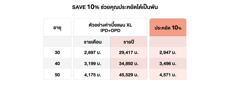 SAVE 10% ช่วยคุณประหยัดได้เป็นพัน