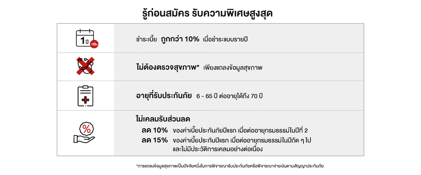 รู้ก่อนสมัคร รับความพิเศษสูงสุด ไม่ต้องตรวจสุขภาพเพียงแถลงข้อมูลสุขภาพ อายุรับประกัน 6-65 ปี ไม่เคลมมีส่วนลด ชำระเบี้ย ถูกกว่า 10% เมื่อชำระแบบรายปี